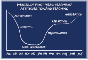 Image via http://www.weac.org/professional_resources/new_teacher_resources/beg_handbook/phases.aspx