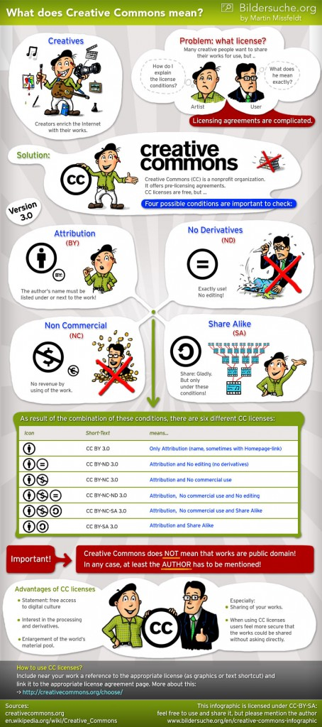 "Infographic: ""Creative Commons - What does it mean?"" (by Martin Missfeldt / Bildersuche.org)."